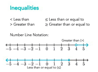 interval notation is commonly used in Algebra and describing inequalities